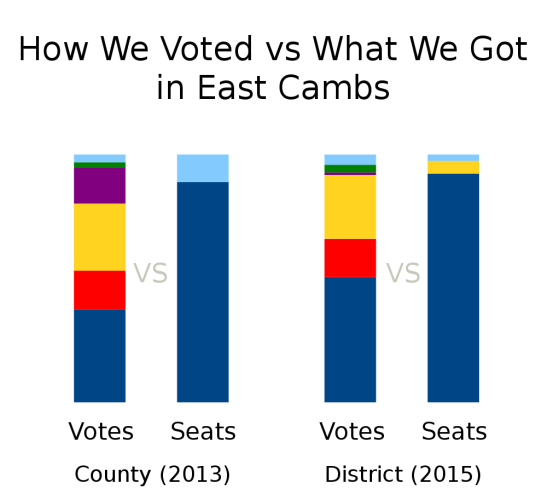 Votes Vs Seats